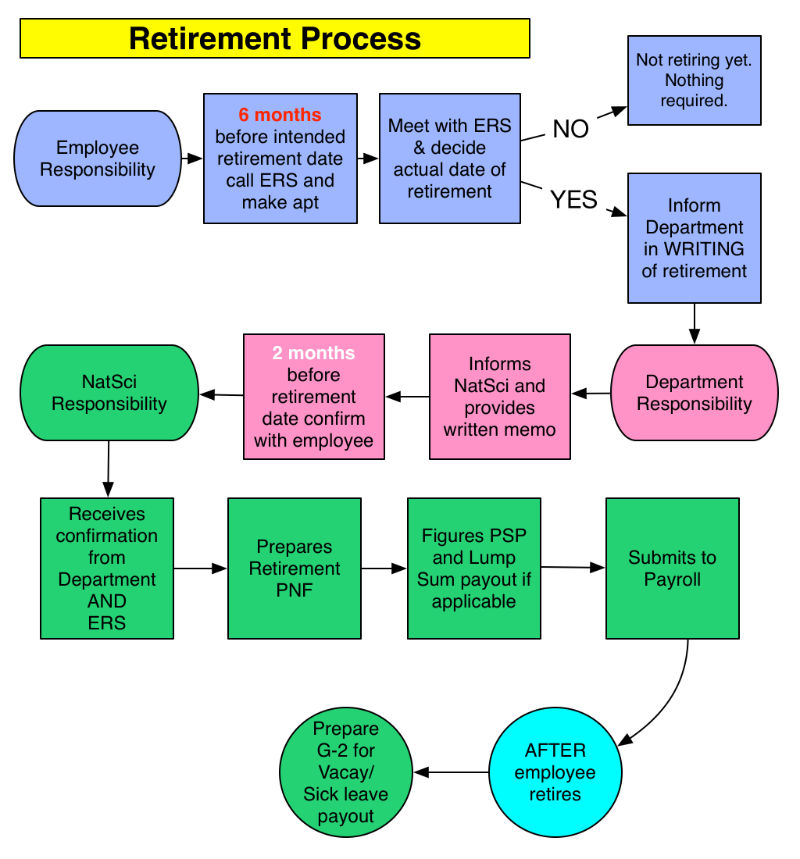 Retirement process flowchart